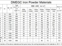 DMEGC IRON POWDER MATERIALS