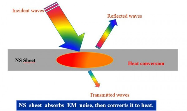 Principle of EM noise absorption of NS Green Sheet